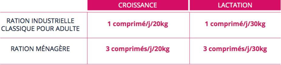 Pet Phos Croissance