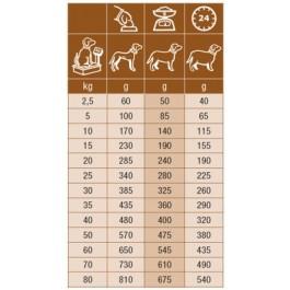 Specific Chien CID Digestive Support 15 kg - Dogteur