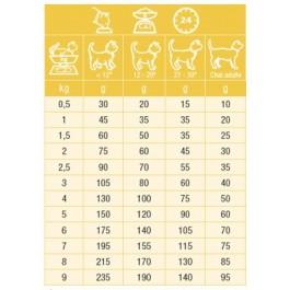 Specific Chat FPD Kitten 1.2 kg - Dogteur