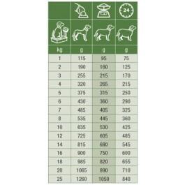 Specific Chien C-BIO-W Boeuf 5 x 300 grs - Dogteur