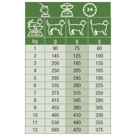 Specific Chat F-Bio-W Poulet 7 x 100 grs - Dogteur