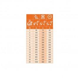 Specific Chien CDW Food Allergy Management 6 x 300 grs - Dogteur