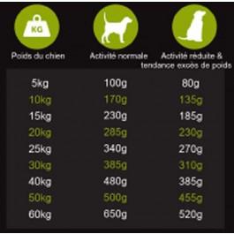 Préférence Croquettes Chien Bien-Être 3 kg - Dogteur