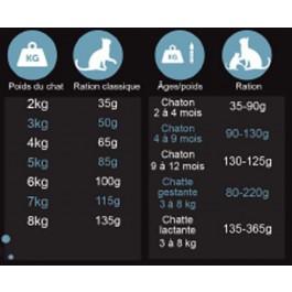 Préférence Croquettes Chat 3 kg - Dogteur