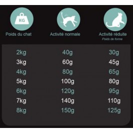 Préférence Croquettes Chat Ligne 3 kg - Dogteur
