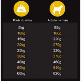 Préférence Croquettes Chien Joueur 3 kg - Dogteur