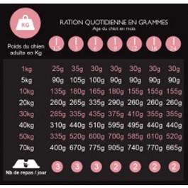 Préférence Croquettes Chien Junior 3 kg - Dogteur