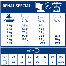 Royal Canin Veterinary Diet Cat Renal Special RSF26 4 kg - Dogteur