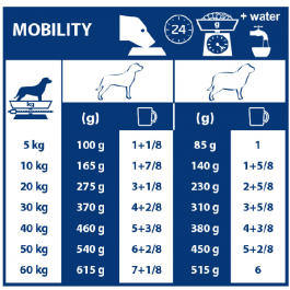 Royal Canin Veterinary Diet Dog Mobility C2P+ MC25 12 kg - Dogteur