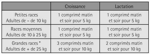 Pet-Phos Croissance